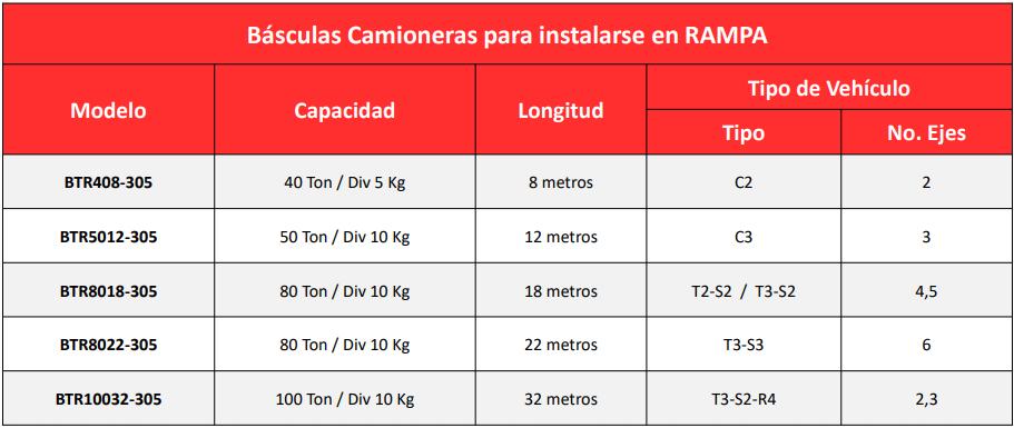 balanza de rampa torrey en villahermosa, merida, cancun, tuxtla gutierrez, coatzacoalcos